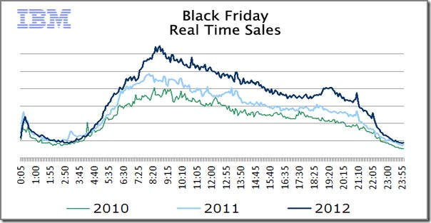 2012 Black Friday - график  продаж в онлайн магазинах за 3 года в черную пятницу